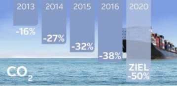 OTTO unterstützt die CO2 Reduktion
