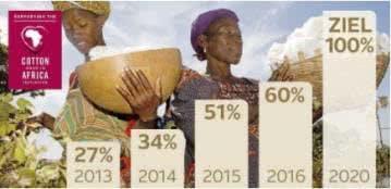 Die Verwendung nachhaltiger Baumwolle