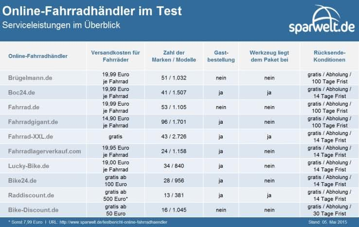 Online-Fahrradhändler im Test: Serviceleistungen im Überblick.