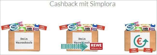 Geld zurück: Mit Simplora ist das ganz einfach