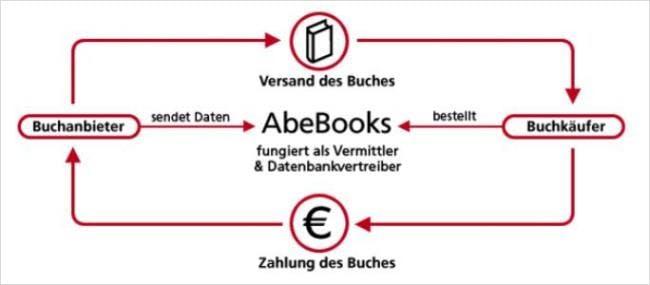 AbeBooks ist ein Vermittler zwischen Buchkäufer und Buchanbieter.